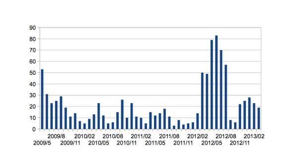 気付いたらブログの記事が 1000 エントリを超えていました