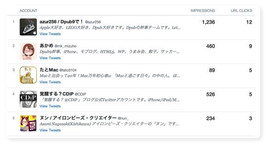 TwitterAnalytics 005