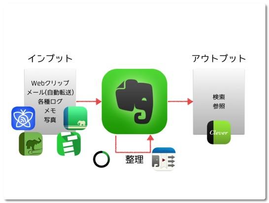 私のEvernoteを使った情報フローで活躍するアプリ7選をご紹介します