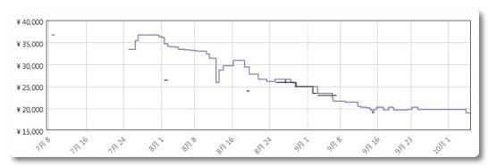 LEGO: 10242 ミニクーパー マケプレでの値がだいぶ下がってきた、これは正規流通の噂が現実になる前触れか?