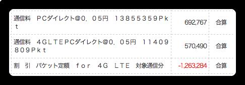 LTEの恩恵を受けまくっているらしい請求書 (SoftBank編)
