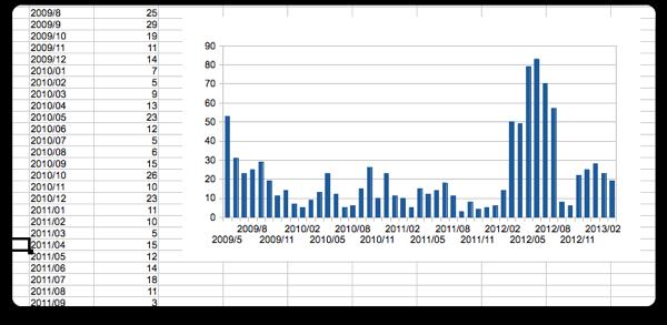 Graph 004