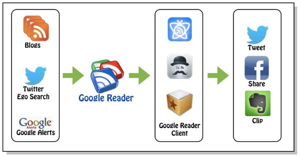 Google Reader 終了について考えてみた
