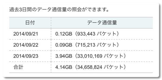 iPhone6を復元したけどiTunes Matchでダウンロードした音楽は空っぽ、WiFiでダウンロードしたつもりが1G制限にかかりました